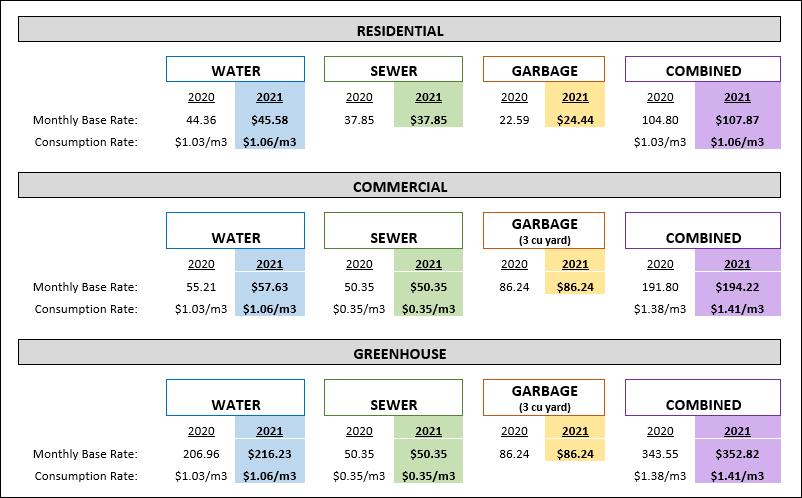 2021 Utility Rates